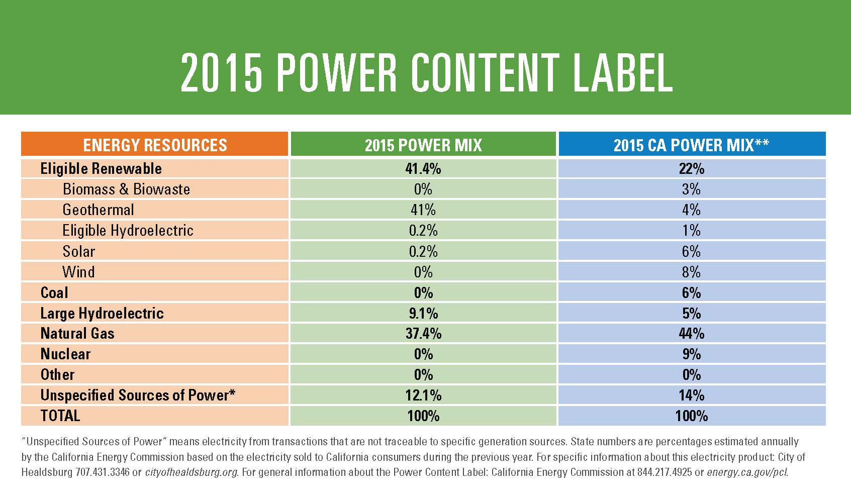 2015 Power Content Label_Cropped