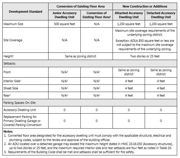 Development Standards Table